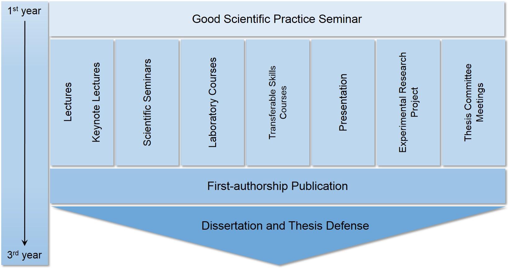 PhD program overview